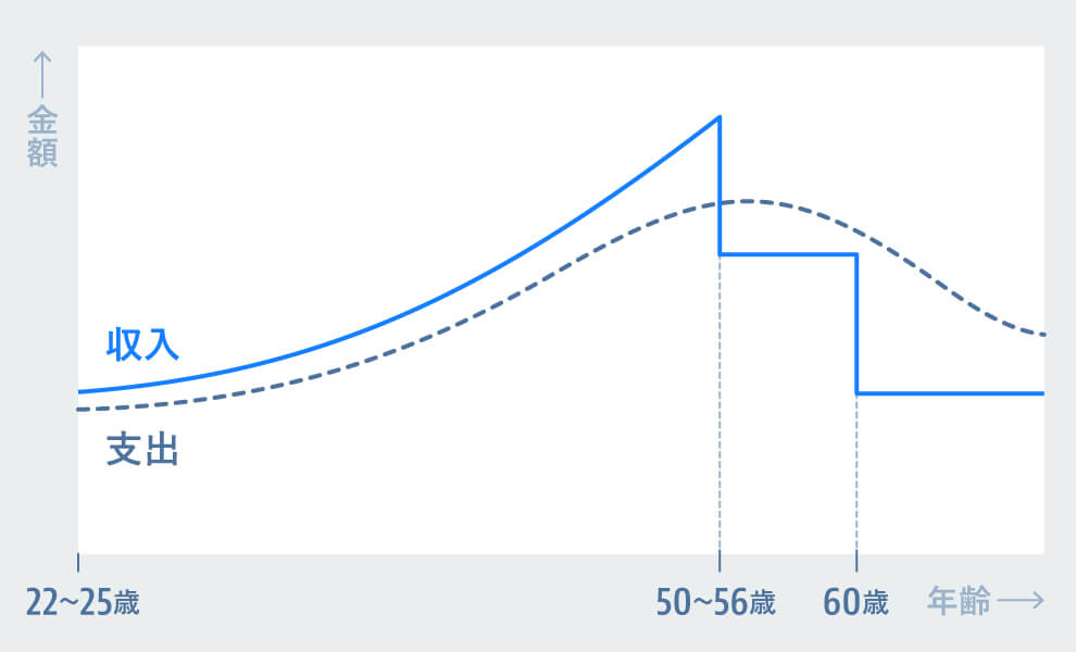 織田のマクロ経済学(2)「終身雇用は崩壊する?」 - Goodfind College